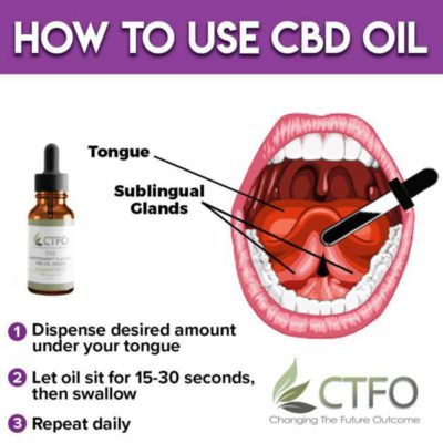 How Is The Best Way To Take CBD Oil