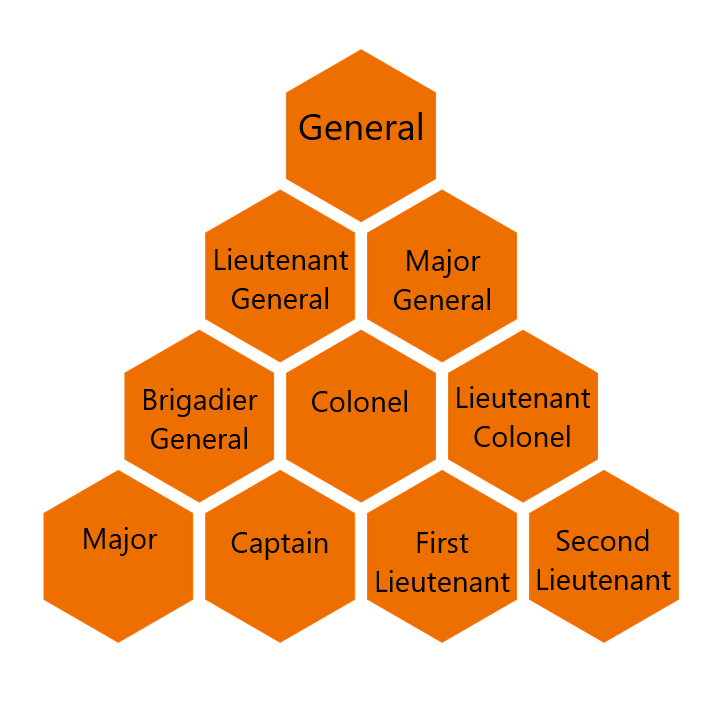 Is CTFO A MLM - Multi-Level Marketing Pyramid Structure