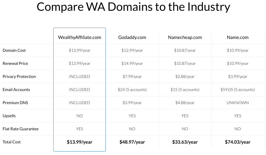 The Best Affiliate Marketing Course And Training For 2020 - WA Domains Comparison Chart