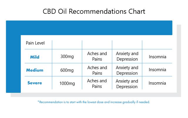CBDPure Hemp Oil 1000mg. - CBDPure Review - Dosage Chart Image