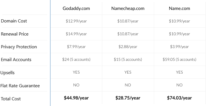 A Chart Detailing The Cost Of Website Domains