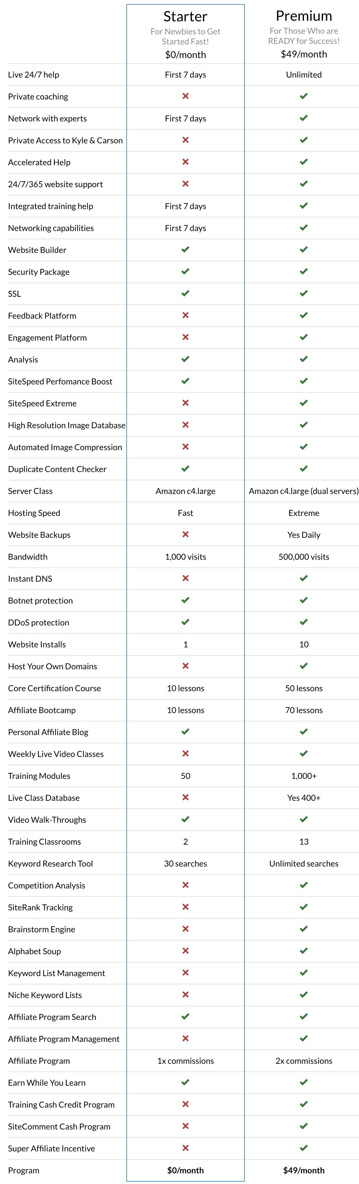 Free vs. Premium Membership Chart